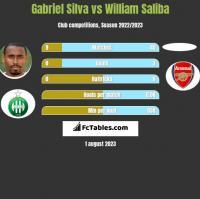 Gabriel Silva vs William Saliba h2h player stats