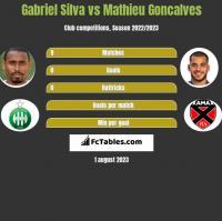 Gabriel Silva vs Mathieu Goncalves h2h player stats