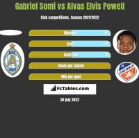 Gabriel Somi vs Alvas Elvis Powell h2h player stats
