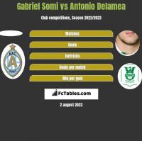 Gabriel Somi vs Antonio Delamea h2h player stats
