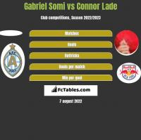 Gabriel Somi vs Connor Lade h2h player stats