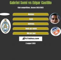 Gabriel Somi vs Edgar Castillo h2h player stats