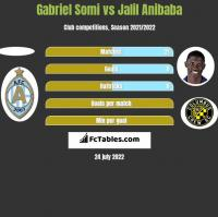 Gabriel Somi vs Jalil Anibaba h2h player stats