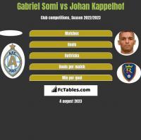 Gabriel Somi vs Johan Kappelhof h2h player stats