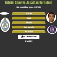 Gabriel Somi vs Jonathan Bornstein h2h player stats