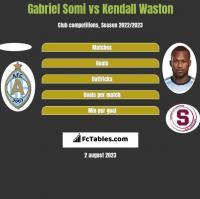 Gabriel Somi vs Kendall Waston h2h player stats