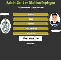 Gabriel Somi vs Mathieu Deplagne h2h player stats