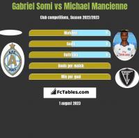 Gabriel Somi vs Michael Mancienne h2h player stats