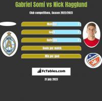 Gabriel Somi vs Nick Hagglund h2h player stats