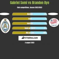 Gabriel Somi vs Brandon Bye h2h player stats