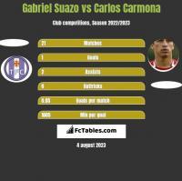 Gabriel Suazo vs Carlos Carmona h2h player stats