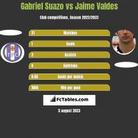 Gabriel Suazo vs Jaime Valdes h2h player stats