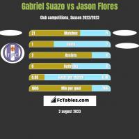 Gabriel Suazo vs Jason Flores h2h player stats