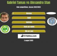 Gabriel Tamas vs Alexandru Stan h2h player stats
