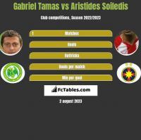 Gabriel Tamas vs Aristides Soiledis h2h player stats