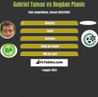 Gabriel Tamas vs Bogdan Planic h2h player stats