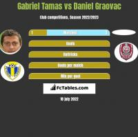 Gabriel Tamas vs Daniel Graovac h2h player stats