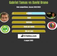 Gabriel Tamas vs David Bruno h2h player stats