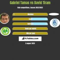Gabriel Tamas vs David Tiram h2h player stats