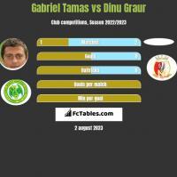 Gabriel Tamas vs Dinu Graur h2h player stats