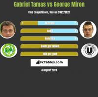 Gabriel Tamas vs George Miron h2h player stats