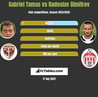 Gabriel Tamas vs Radoslav Dimitrov h2h player stats