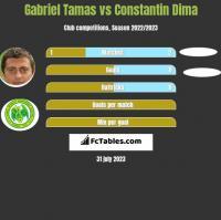 Gabriel Tamas vs Constantin Dima h2h player stats