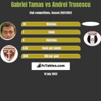 Gabriel Tamas vs Andrei Trusescu h2h player stats