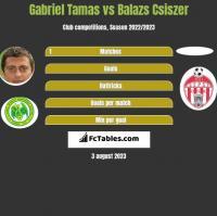 Gabriel Tamas vs Balazs Csiszer h2h player stats