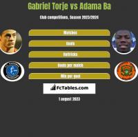 Gabriel Torje vs Adama Ba h2h player stats