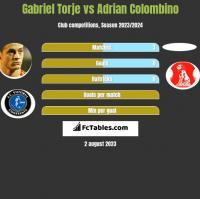 Gabriel Torje vs Adrian Colombino h2h player stats