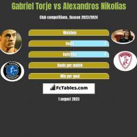 Gabriel Torje vs Alexandros Nikolias h2h player stats