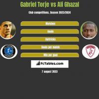 Gabriel Torje vs Ali Ghazal h2h player stats