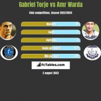 Gabriel Torje vs Amr Warda h2h player stats