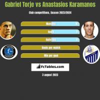 Gabriel Torje vs Anastasios Karamanos h2h player stats