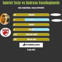 Gabriel Torje vs Andreas Vassilogiannis h2h player stats