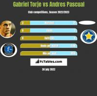 Gabriel Torje vs Andres Pascual h2h player stats