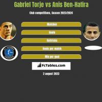 Gabriel Torje vs Anis Ben-Hatira h2h player stats