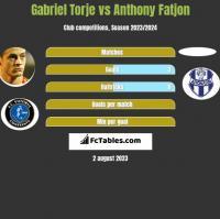 Gabriel Torje vs Anthony Fatjon h2h player stats