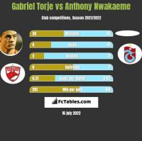 Gabriel Torje vs Anthony Nwakaeme h2h player stats