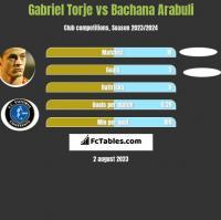 Gabriel Torje vs Bachana Arabuli h2h player stats