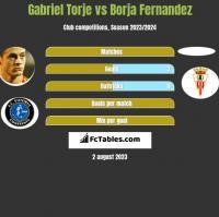 Gabriel Torje vs Borja Fernandez h2h player stats