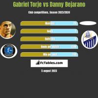 Gabriel Torje vs Danny Bejarano h2h player stats
