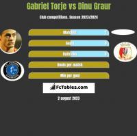 Gabriel Torje vs Dinu Graur h2h player stats