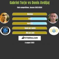 Gabriel Torje vs Donis Avdijaj h2h player stats