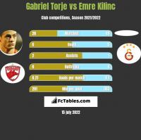 Gabriel Torje vs Emre Kilinc h2h player stats