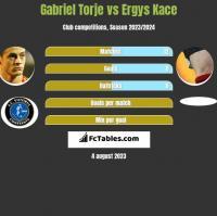 Gabriel Torje vs Ergys Kace h2h player stats