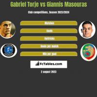 Gabriel Torje vs Giannis Masouras h2h player stats