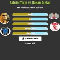 Gabriel Torje vs Hakan Arslan h2h player stats