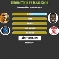 Gabriel Torje vs Isaac Cofie h2h player stats
